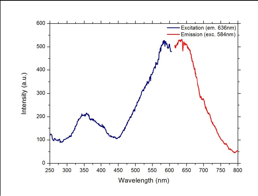 Fluorescence Spectra Of Silica Glass Beads