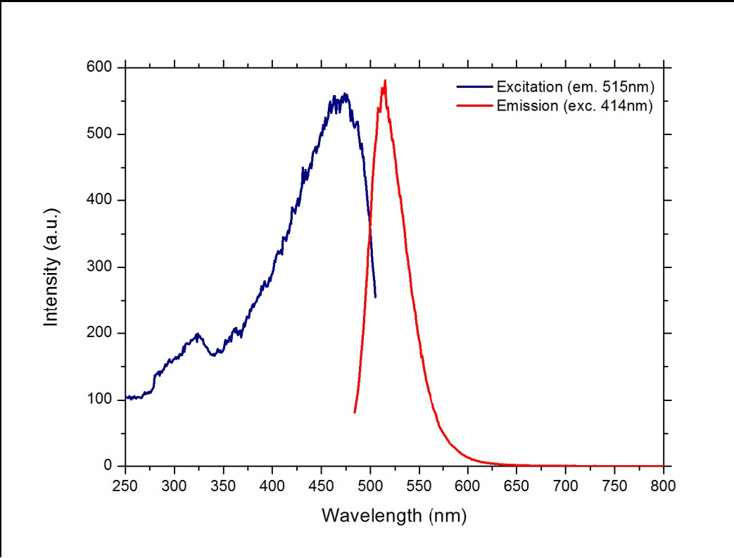 UVPMS-BG Fluorescent Spectra (Excitation & Emission curves)