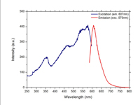 Emission and Excitation Wavelength Spectra for Red Fluorescent Microspheres 1-5micron (um) - 607nm Peak