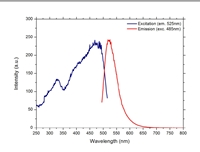 Excitation and Emission spectral response curves for UVPMS-BY2 microspheres